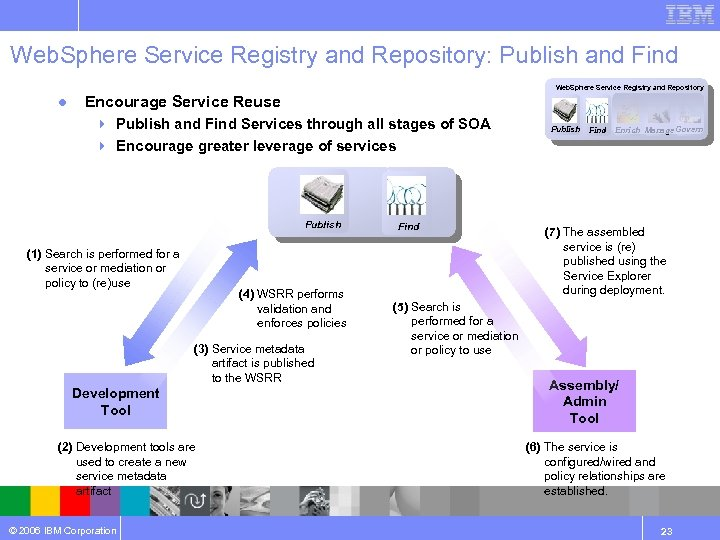Web. Sphere Service Registry and Repository: Publish and Find Web. Sphere Service Registry and