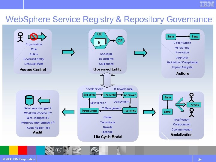 Web. Sphere Service Registry & Repository Governance GE E Organization Classification Versioning Role Action