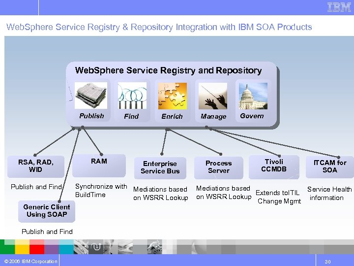 Web. Sphere Service Registry & Repository Integration with IBM SOA Products Web. Sphere Service
