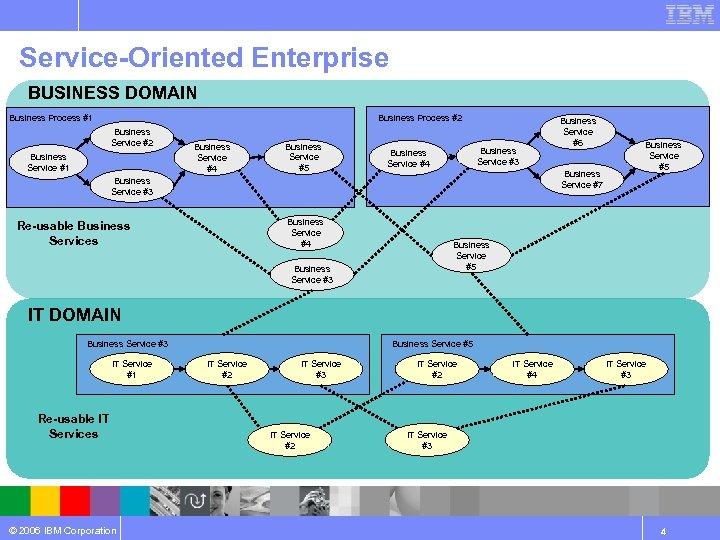 Service-Oriented Enterprise BUSINESS DOMAIN Business Process #1 Business Process #2 Business Service #1 Business