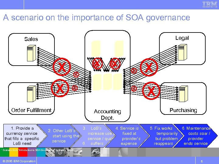 A scenario on the importance of SOA governance App. 1 Sales X x X
