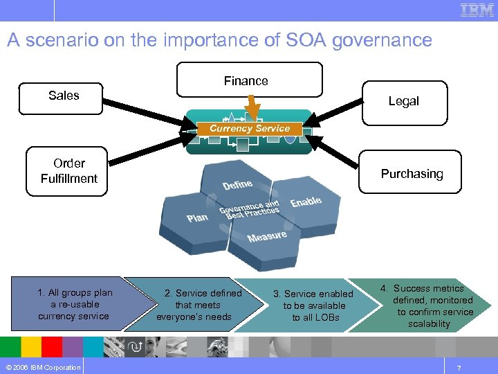 A scenario on the importance of SOA governance Finance Sales Legal Currency Service Order