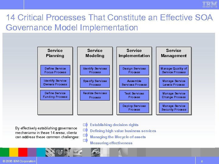 14 Critical Processes That Constitute an Effective SOA Governance Model Implementation Service Planning Service