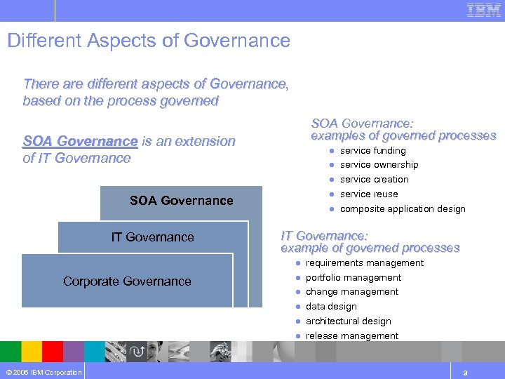 Different Aspects of Governance There are different aspects of Governance, based on the process