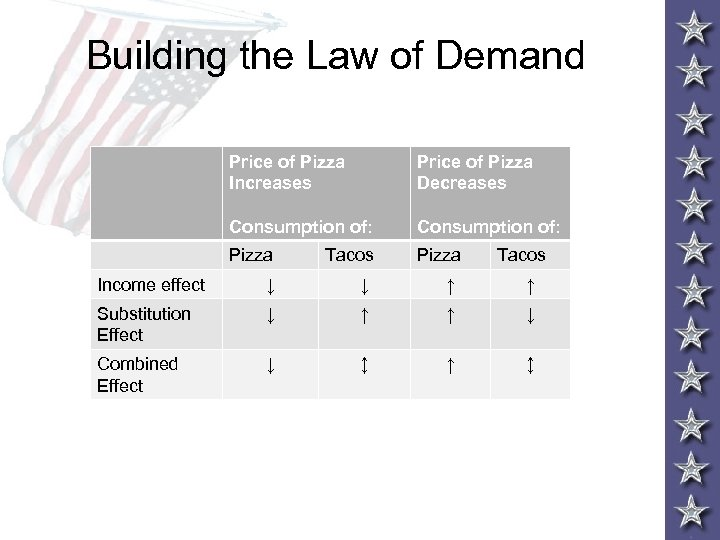 Building the Law of Demand Price of Pizza Increases Price of Pizza Decreases Consumption