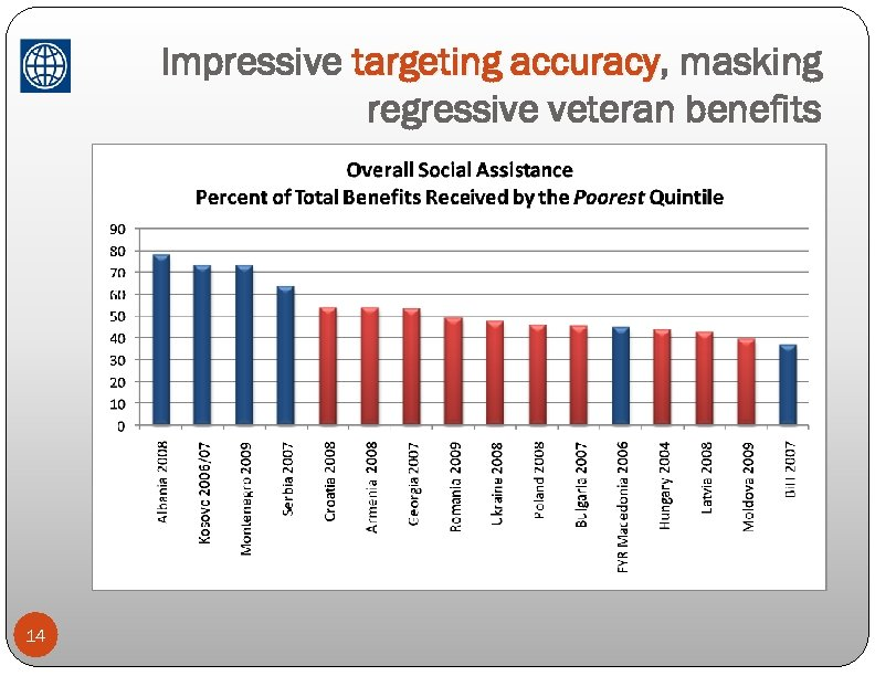 Impressive targeting accuracy, masking accuracy regressive veteran benefits 14