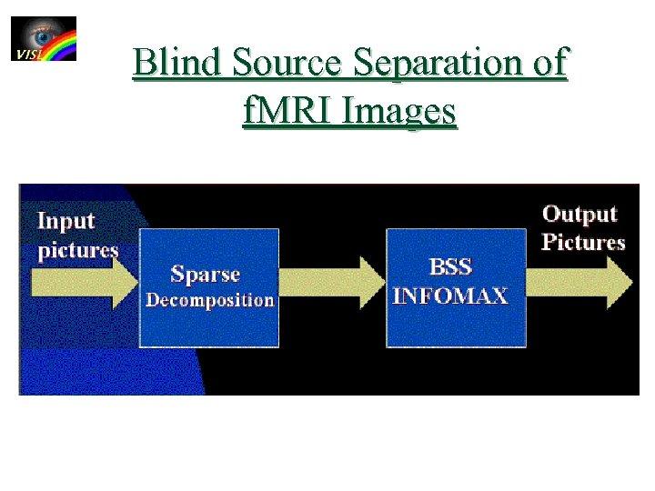 Blind Source Separation of f. MRI Images