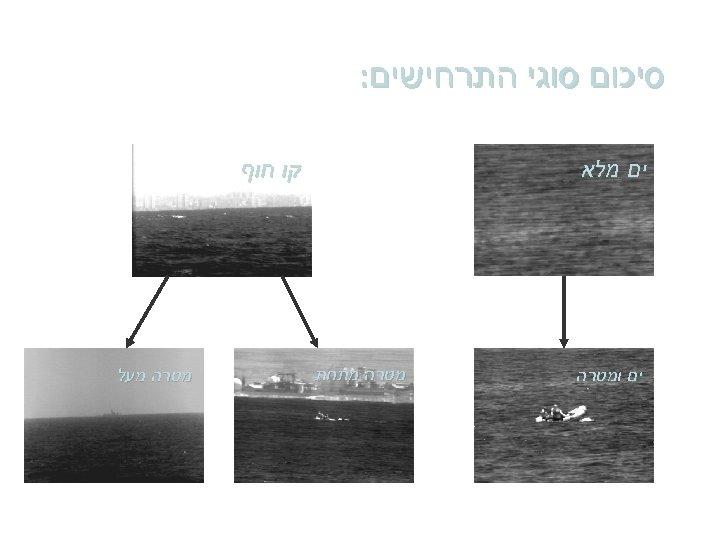 סיכום סוגי התרחישים: ים מלא ים ומטרה קו חוף מטרה מתחת מטרה מעל