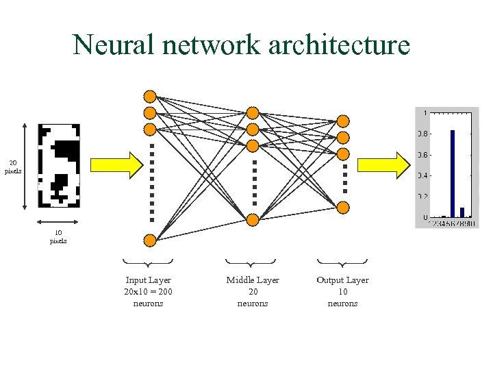 Neural network architecture 20 pixels 10 pixels Input Layer 20 x 10 = 200