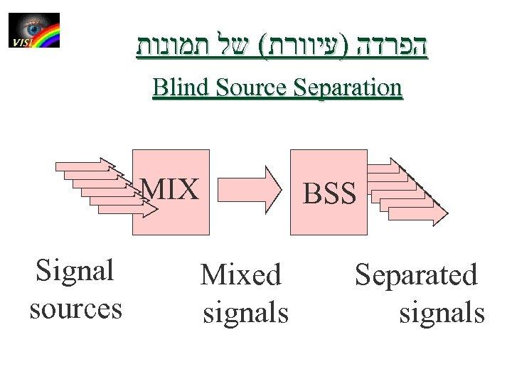 הפרדה )עיוורת( של תמונות Blind Source Separation MIX Signal sources BSS Mixed signals