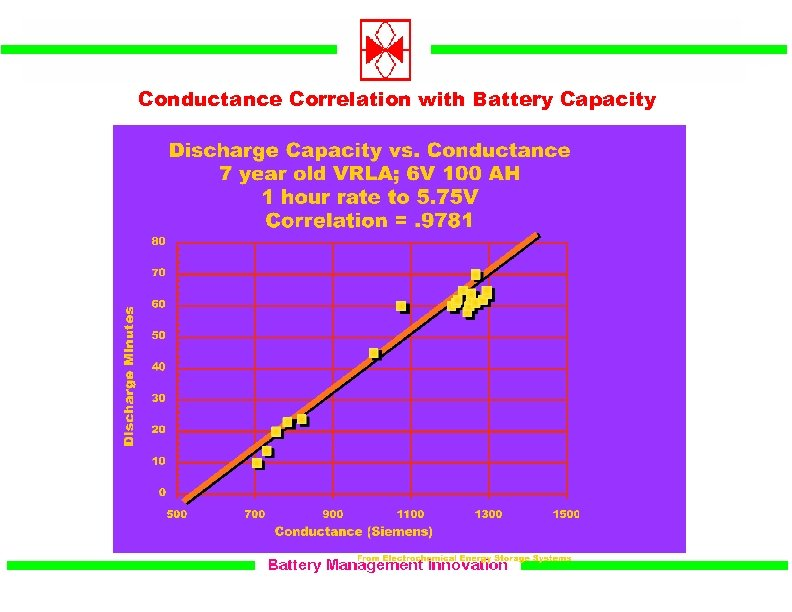Conductance Correlation with Battery Capacity