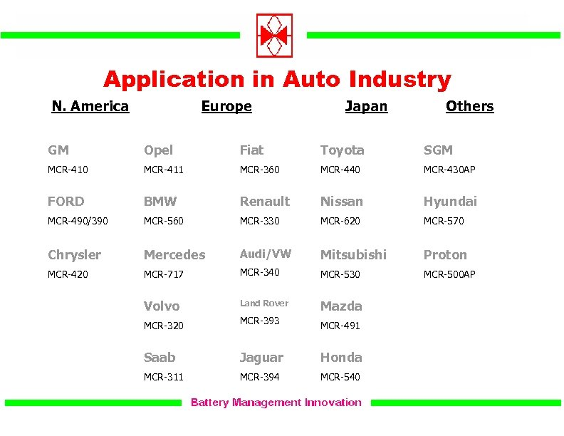 Application in Auto Industry N. America Europe Japan Others GM Opel Fiat Toyota SGM