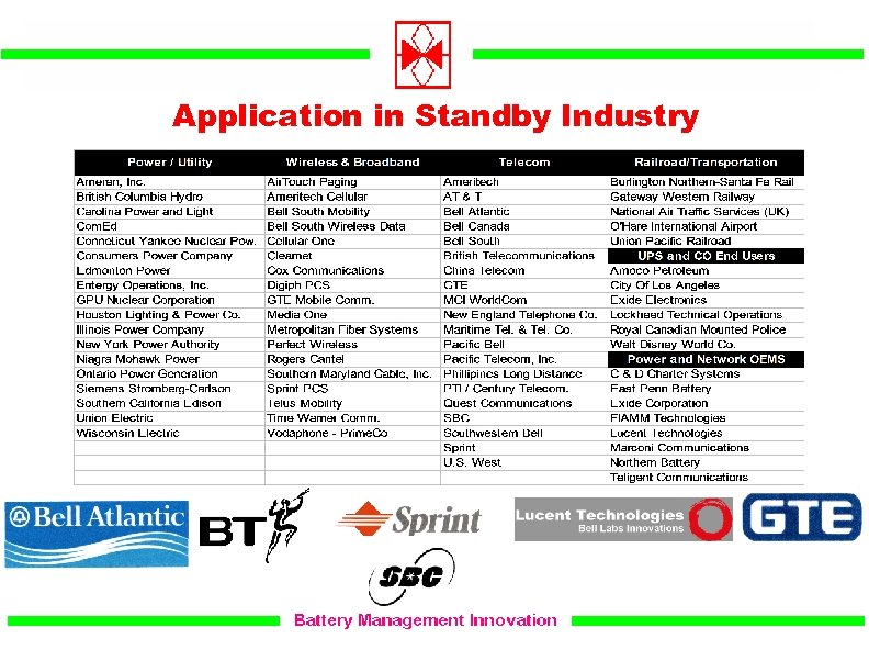 Application in Standby Industry