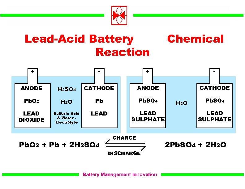 Lead-Acid Battery Reaction + Chemical - + CATHODE ANODE H 2 SO 4 CATHODE