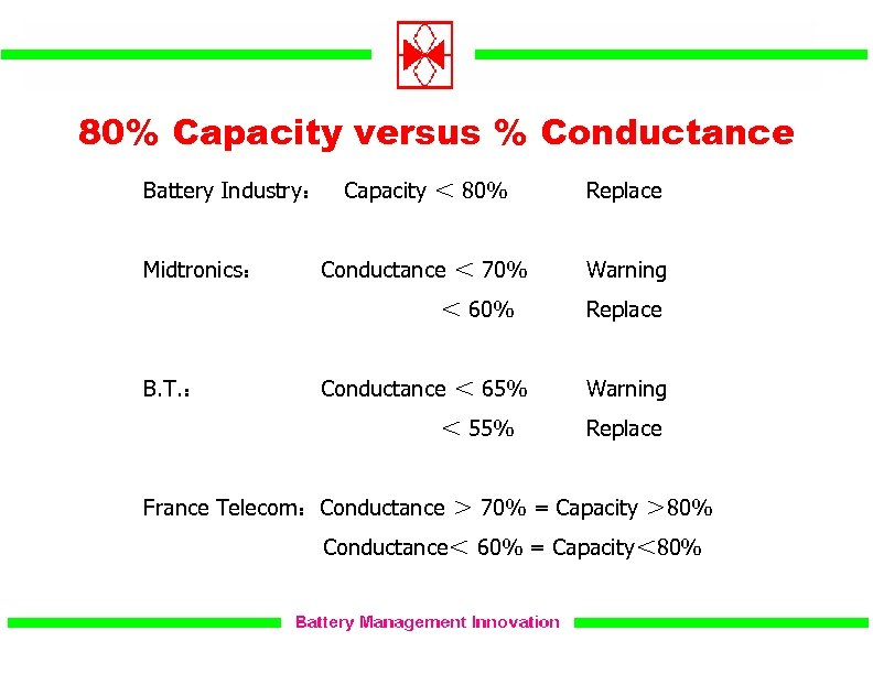 80% Capacity versus % Conductance Battery Industry: Capacity < 80% Replace Midtronics: Warning Conductance