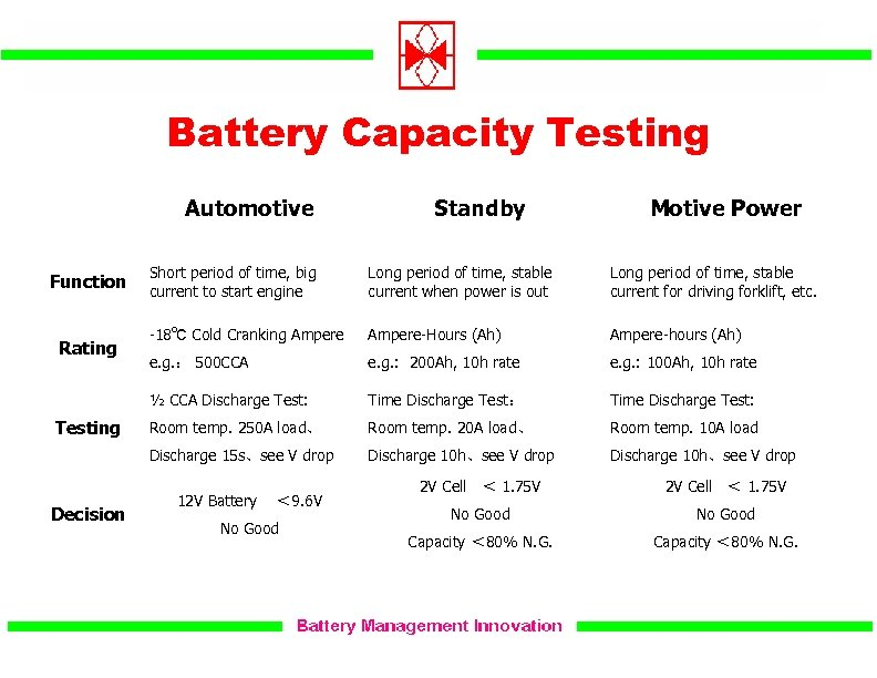 Battery Capacity Testing Automotive Standby Motive Power Testing Decision Long period of time, stable