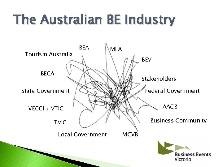 The Australian BE Industry Tourism Australia BEA MEA BEV BECA Stakeholders State Government Federal