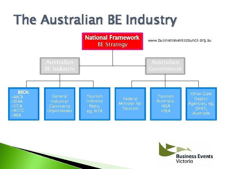 The Australian BE Industry National Framework BE Strategy Australian BE Industry BECA: -AACB -EEAA