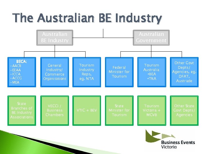 The Australian BE Industry BECA: -AACB -EEAA -ICCA -ACCG -MEA State Branches of BE