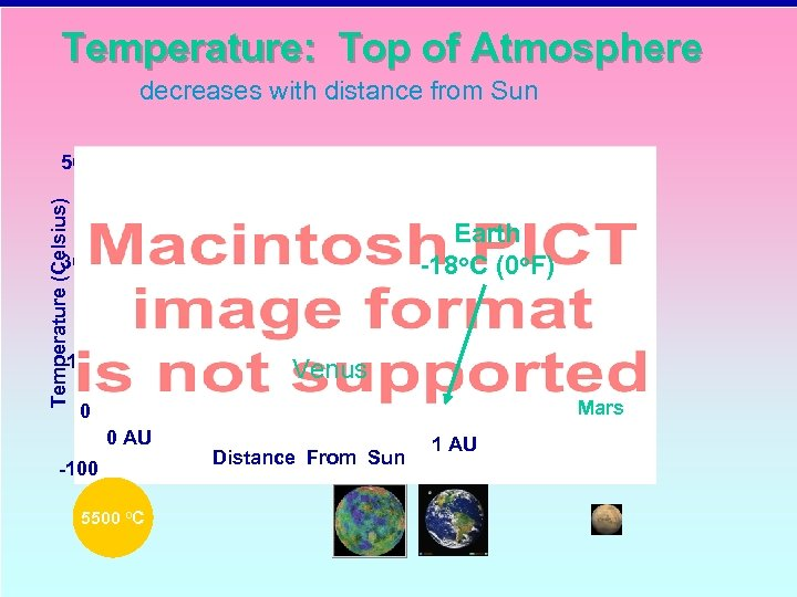 Temperature: Top of Atmosphere decreases with distance from Sun Temperature (Celsius) 500 Earth -18