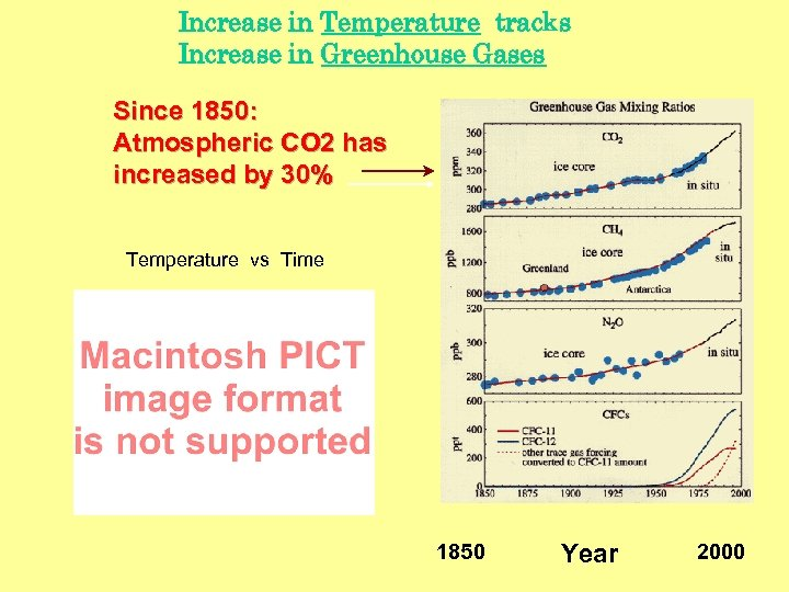 Increase in Temperature tracks Increase in Greenhouse Gases Since 1850: Atmospheric CO 2 has