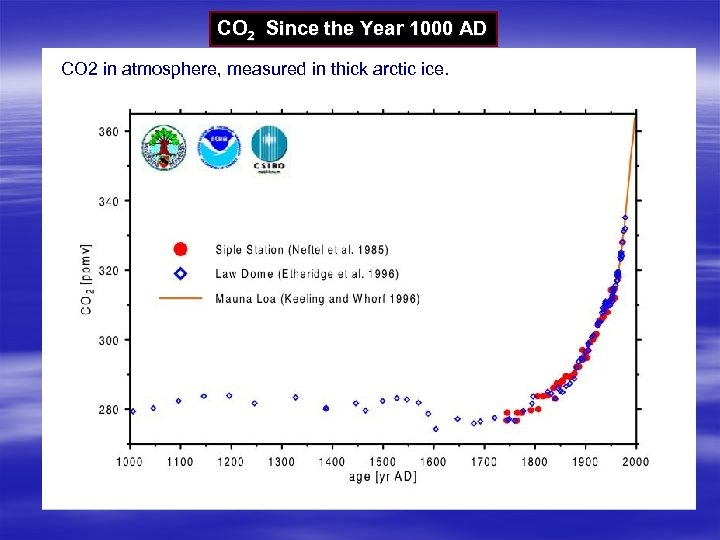 CO 2 Since the Year 1000 AD CO 2 in atmosphere, measured in thick