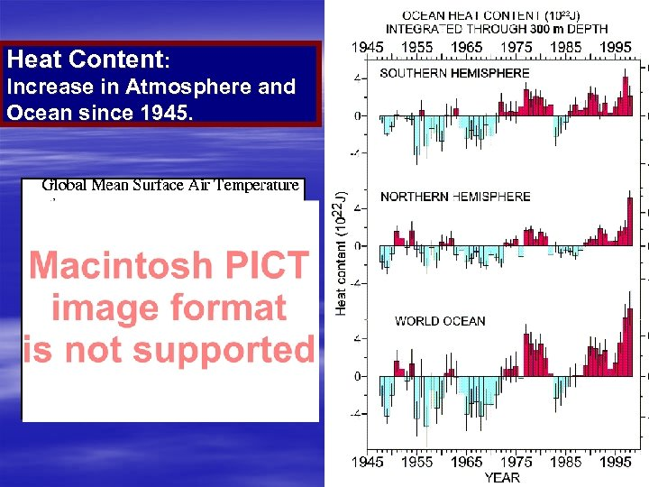 Heat Content: Increase in Atmosphere and Ocean since 1945.
