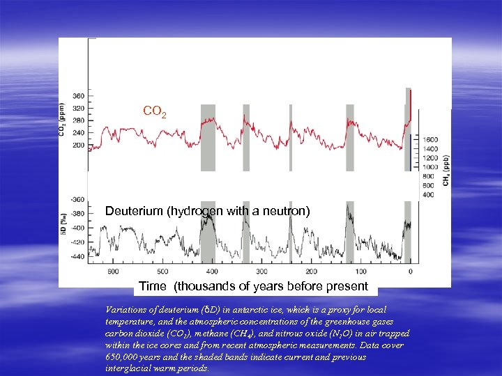 CO 2 Deuterium (hydrogen with a neutron) Time (thousands of years before present) Variations