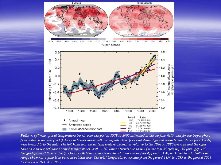 Figure TS. 6 Patterns of linear global temperature trends over the period 1979 to