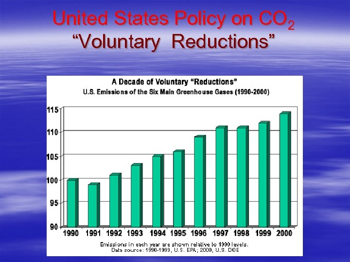 "United States Policy on CO 2 ""Voluntary Reductions"""