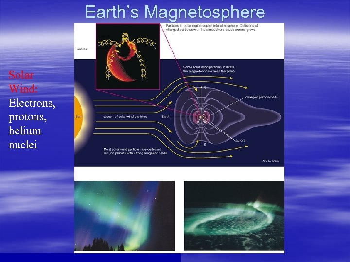 Earth's Magnetosphere Solar Wind: Electrons, protons, helium nuclei