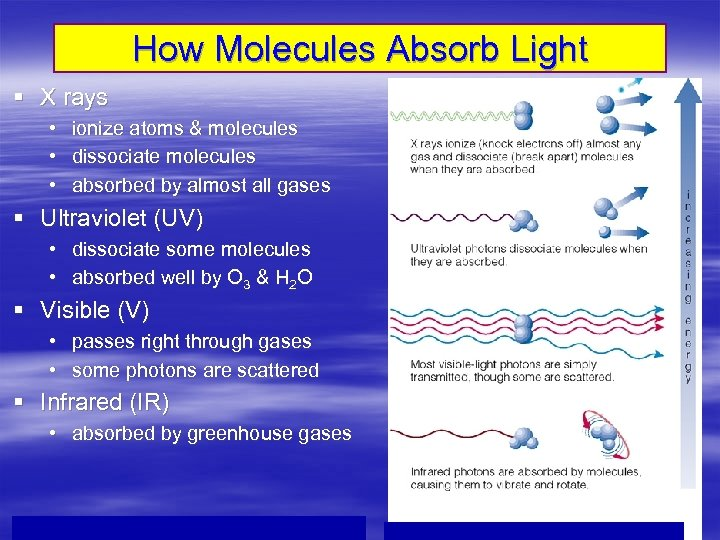 How Molecules Absorb Light § X rays • • • ionize atoms & molecules