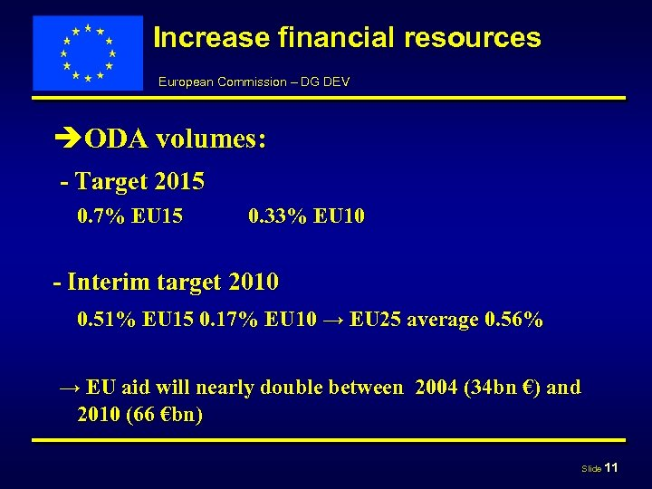 Increase financial resources European Commission – DG DEV èODA volumes: - Target 2015 0.