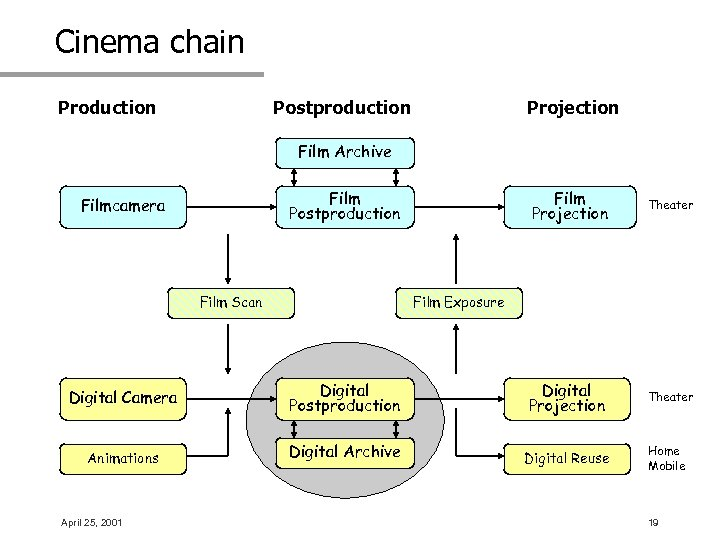 Cinema chain Production Postproduction Projection Film Archive Film Postproduction Filmcamera Film Scan Film Projection