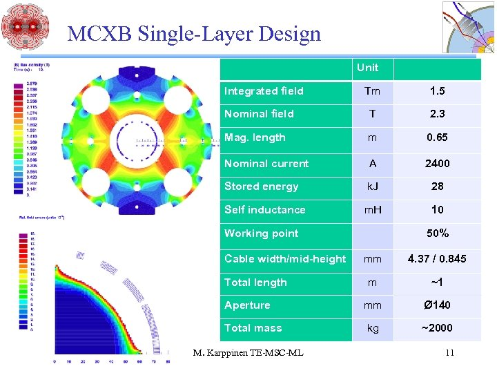 MCXB Single-Layer Design Unit Integrated field Tm 1. 5 Nominal field T 2. 3