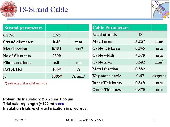 18 -Strand Cable Parameters Strand parameters No of strands 18 Cu: Sc 1. 75