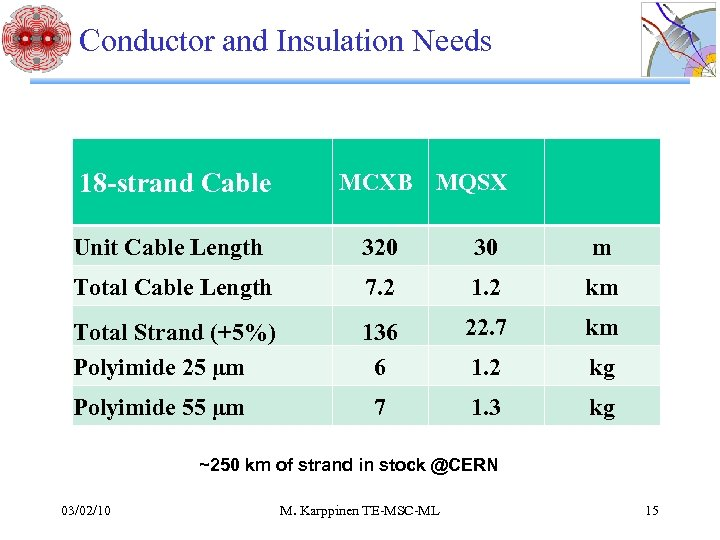 Conductor and Insulation Needs 18 -strand Cable MCXB MQSX Unit Cable Length 320 30