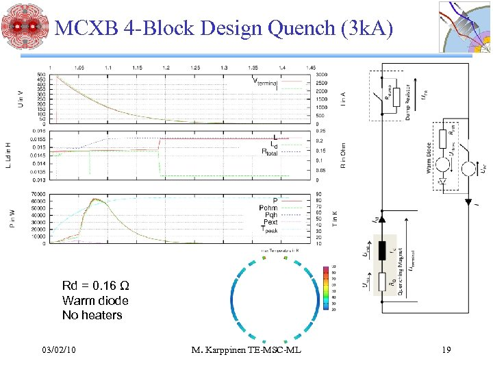 MCXB 4 -Block Design Quench (3 k. A) Rd = 0. 16 Ω Warm