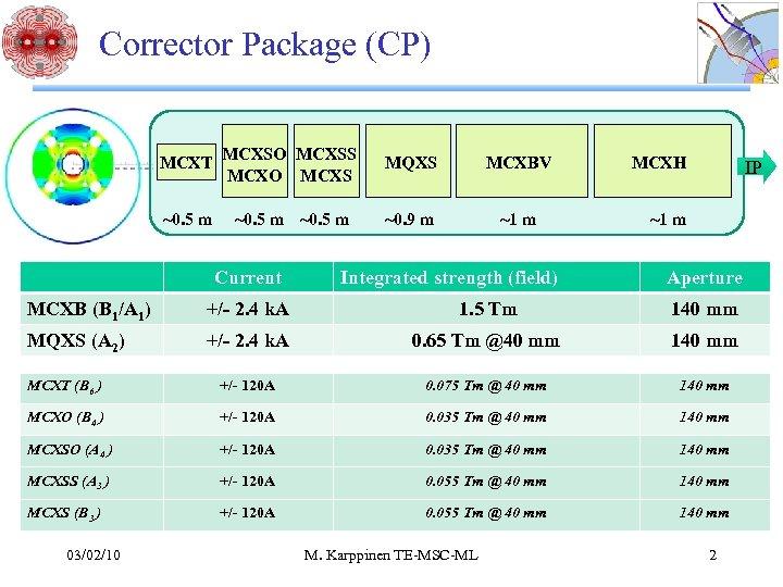 Corrector Package (CP) MCXT MCXSO MCXSS MCXO MCXS MQXS MCXBV ~0. 5 m ~0.
