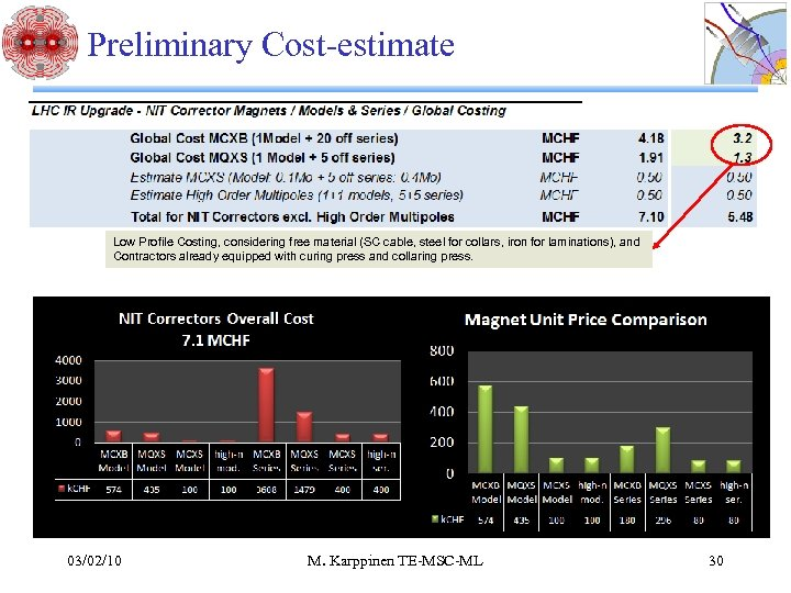 Preliminary Cost-estimate Low Profile Costing, considering free material (SC cable, steel for collars, iron
