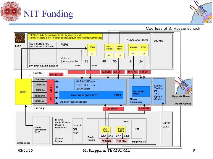 NIT Funding Courtesy of S. Russenschuck 03/02/10 M. Karppinen TE-MSC-ML 8