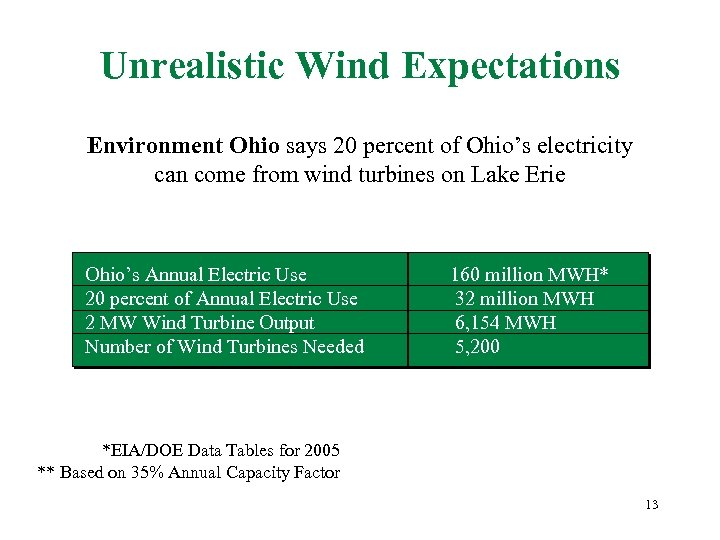Unrealistic Wind Expectations Environment Ohio says 20 percent of Ohio's electricity can come from