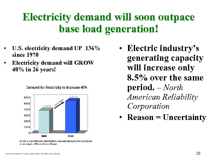 Electricity demand will soon outpace base load generation! • U. S. electricity demand UP