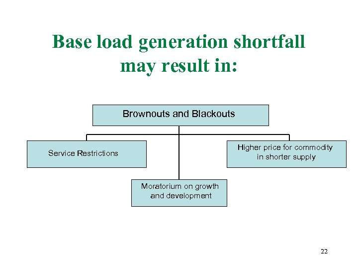 Base load generation shortfall may result in: Brownouts and Blackouts Higher price for commodity
