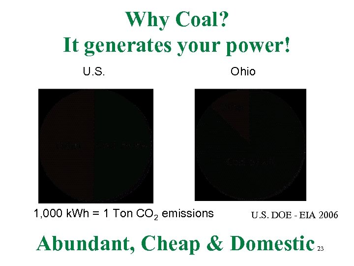 Why Coal? It generates your power! U. S. 1, 000 k. Wh = 1