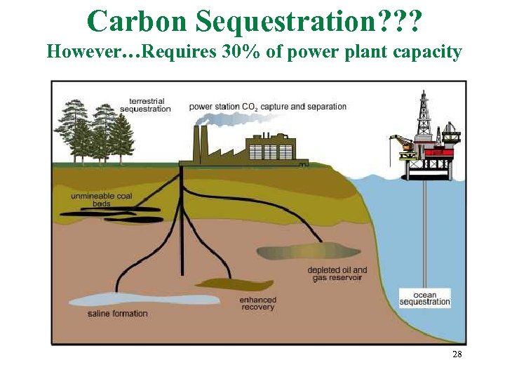 Carbon Sequestration? ? ? However…Requires 30% of power plant capacity 28