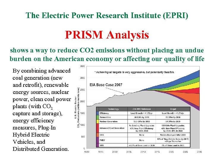 The Electric Power Research Institute (EPRI) PRISM Analysis shows a way to reduce CO