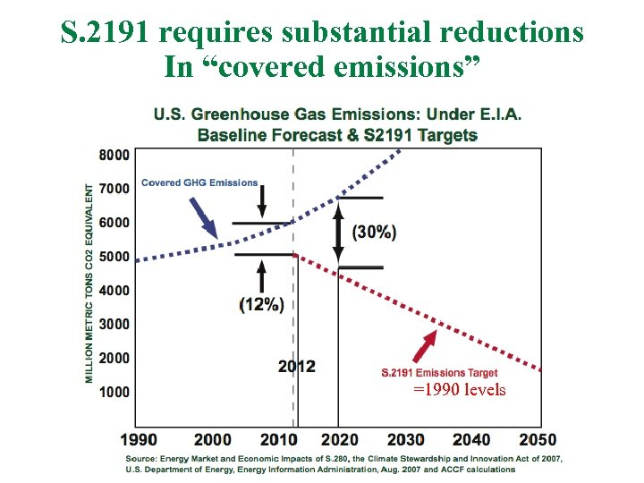 "S. 2191 requires substantial reductions In ""covered emissions"" =1990 levels 36"