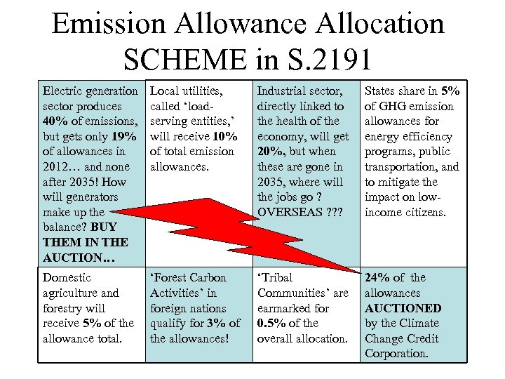 Emission Allowance Allocation SCHEME in S. 2191 Electric generation sector produces 40% of emissions,
