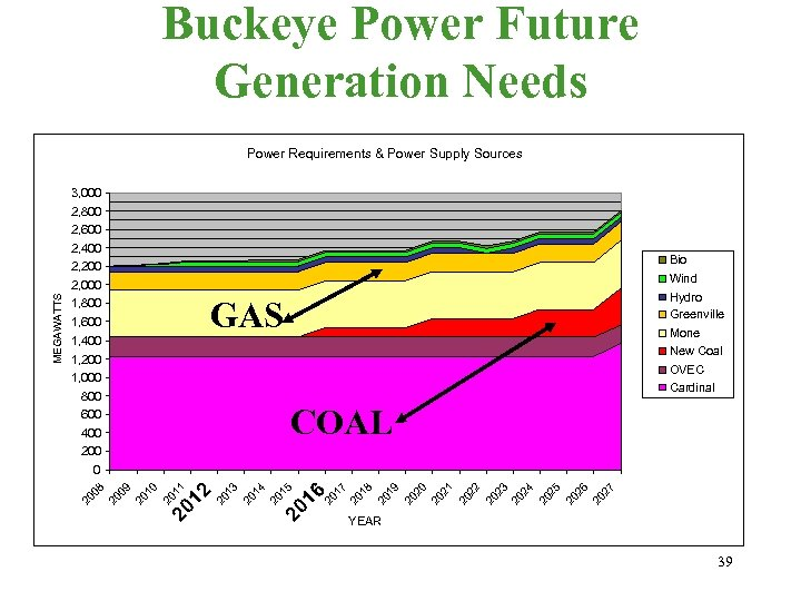 Buckeye Power Future Generation Needs Power Requirements & Power Supply Sources 3, 000 2,